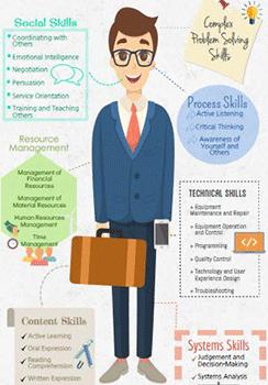 21st century job skills to improve your resume